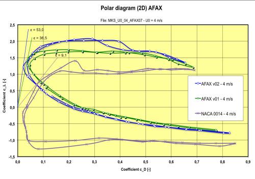 Polardiagram_AFAX-4ms2D_03en